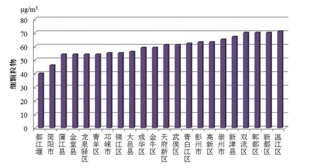 成都市11月空气质量排名:都江堰最优 郫都区垫底