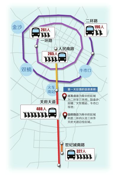 成都定制公交启动首日2万人预约 天府大道最热(图)