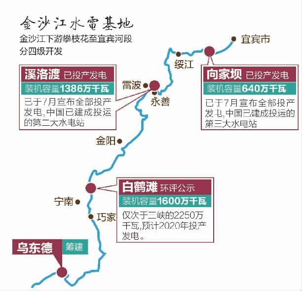 四川白鹤滩水电站环评获受理 装机容量仅次三峡