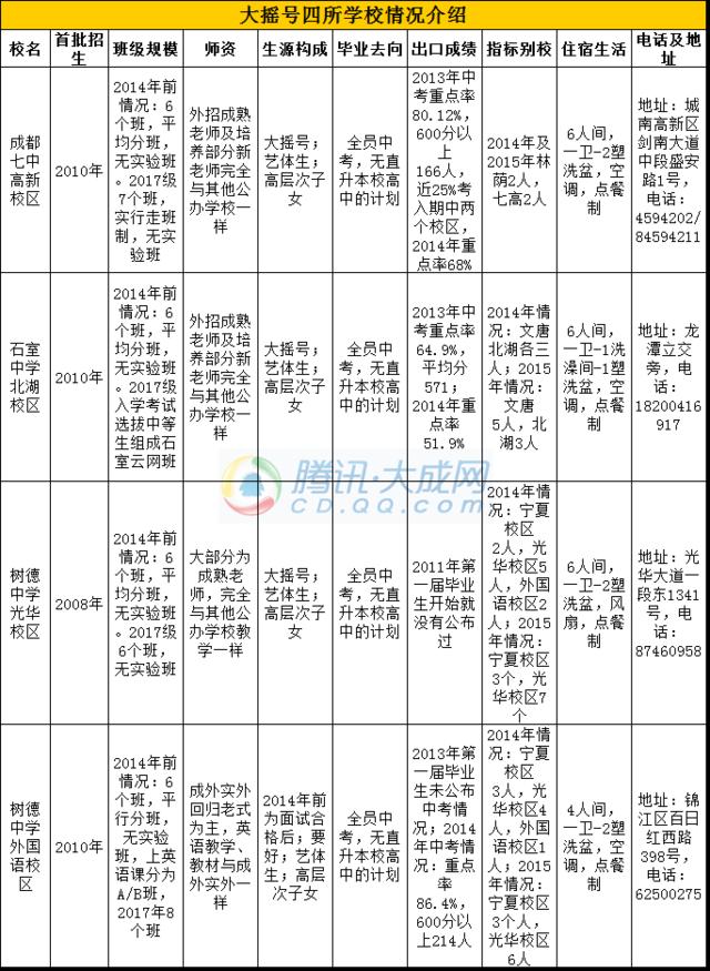 2016成都小升初479学校大摇号策略建议