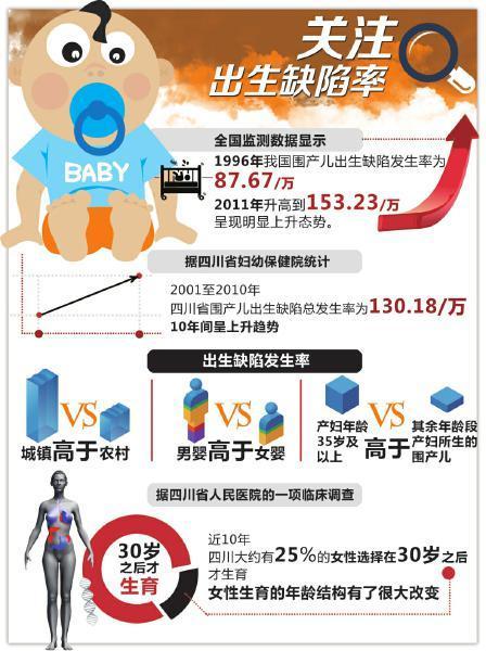 25%四川女性30岁后生育 新生儿出生缺陷率上升