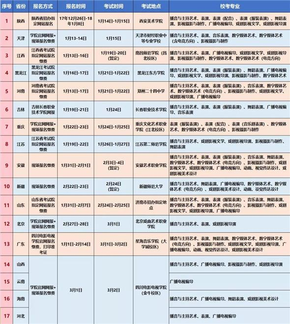 四川电影电视学院2018年招生简章出炉