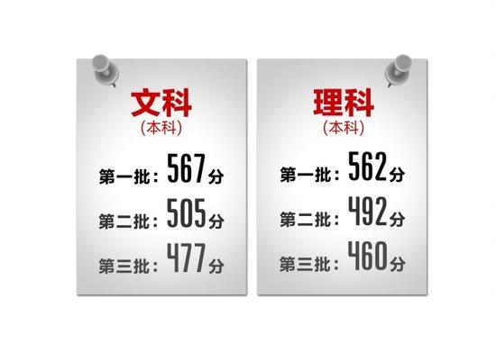 四川高考录取分数线公布:一本文科567理科56