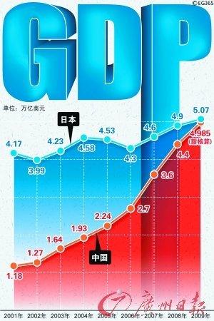 日报:中国gdp超越日本是统计假象