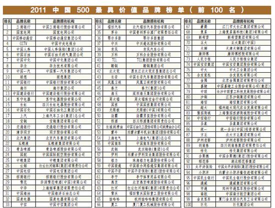 8个四川品牌跻身2011中国最具价值品牌百强榜