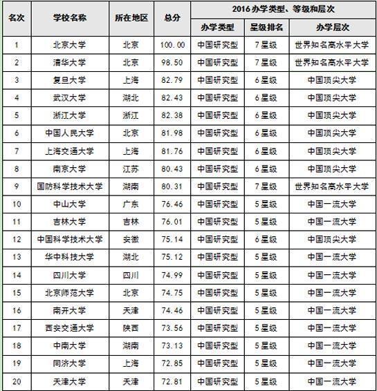 2019年独立学院排行榜_武书连2019中国独立学院排行榜发布 我校位居全国