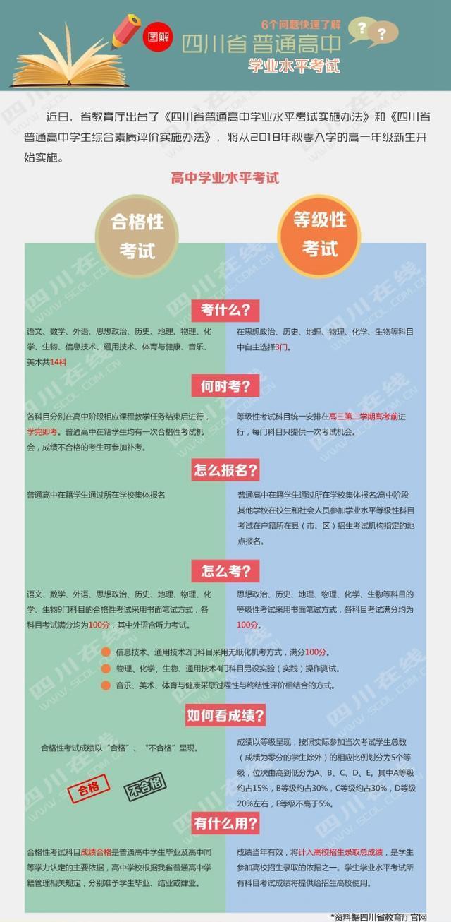 6个高中快速了解四川省学业高中水平考试借读问题分数线图片