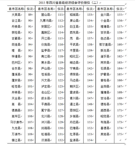 四川十强县出炉龙泉居榜首 涪城人均消费额全省最高