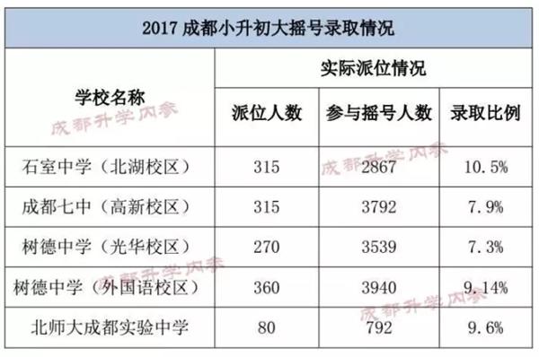 """成都学校大探底之城南中学 最""""壕""""中学一年13万"""