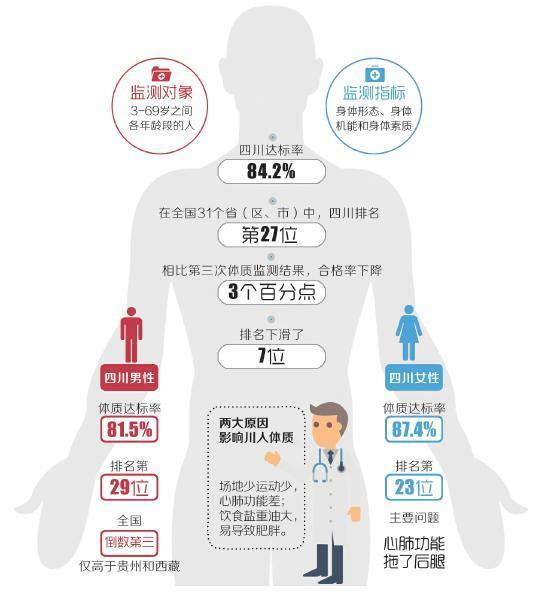 国民体质公报:四川男性达标率排全国倒数第三(图)