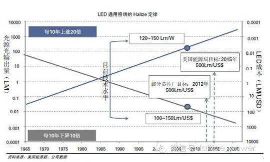 十年磨一剑 中国LED硅衬底技术取得突破性进展