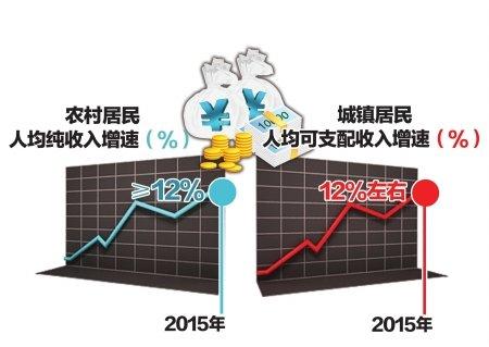 成都十二五农村居民纯收入增速目标:大于12%