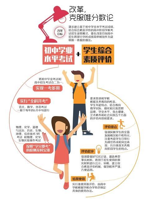 """四川出台""""高中考试招生制度改革实施意见"""""""