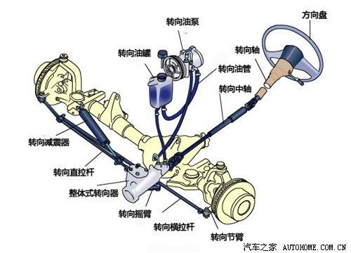 汽车如何运动起来 底盘基本构造解析