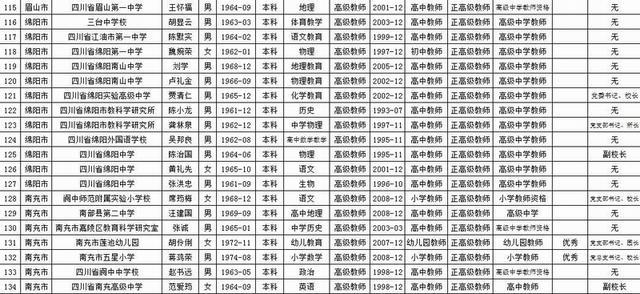 2017年四川中小学正高级 高级教师职称评审结果出炉