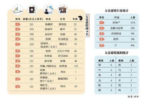 2013年胡润女富豪榜发布刘畅母女列第9名电视剧1990平凡的世界主题曲图片