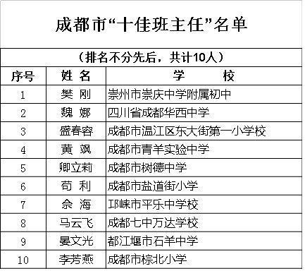 成都市教育局关于2017年成都市十佳班主任评选通知