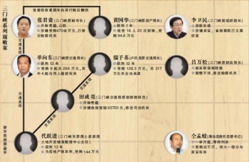 河南三门峡腐败窝案浮出 8名官员相继落马_