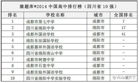 2014中国高中100强榜单出炉 四川三所高中入围