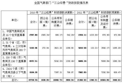 """中国气象局公布全国气象部门""""三公经费""""情况"""
