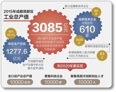 居全国前列 成都高新区工业总产值迈上3000亿