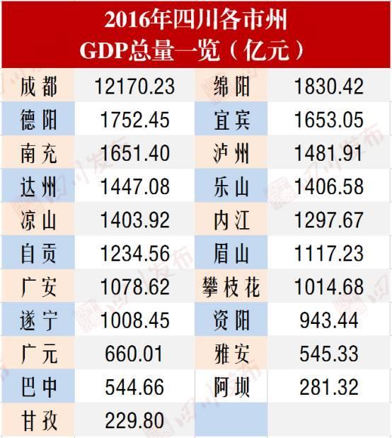 2011四川各市州gdp_千亿GDP市州四川已有15个