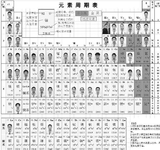 期末评语最新款:化学元素周期表