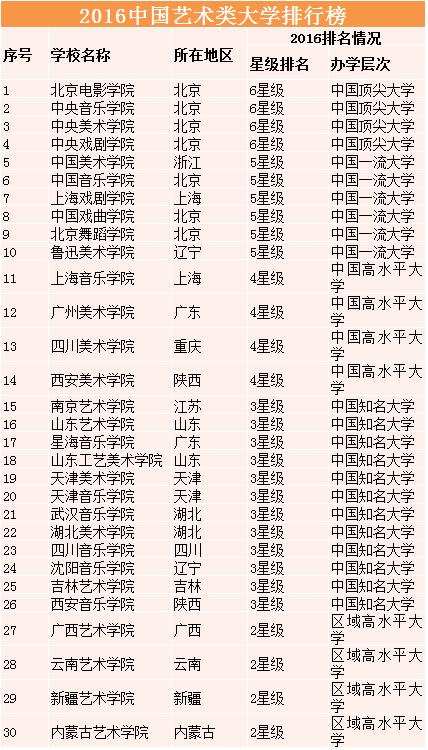 中国艺术类大学排名