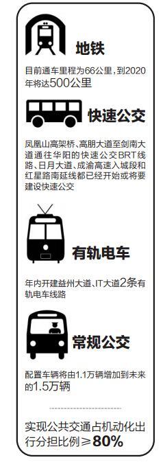 成都红星路南延线轨道交通建设:未来将通快速公交
