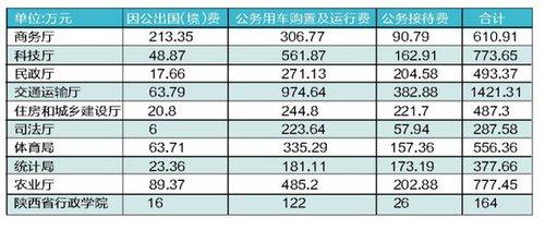 """陕西10部门晒账本:去年省级""""三公""""支出7.27亿元"""