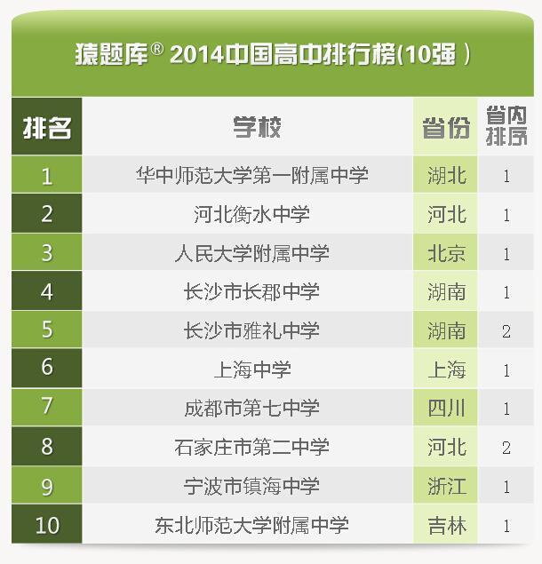 2014中国高中排行榜发布 华中师大一附中居首