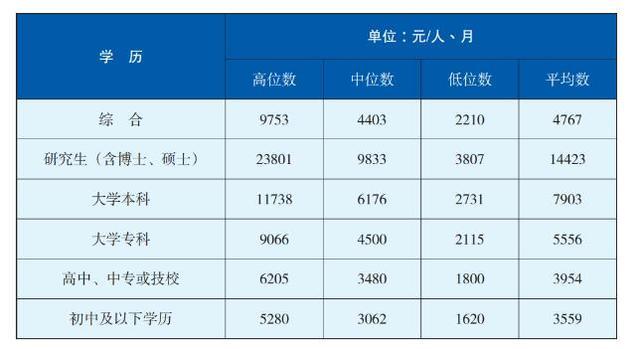 成都人才蓝皮书发布 2016年本科生平均月薪7903元