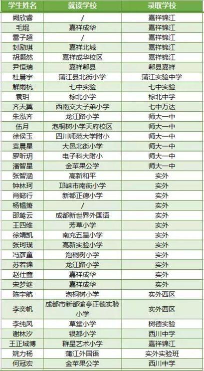 2016嘉祥九思小升初学员录取率再创历史新高