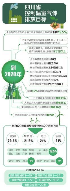 """四川出台新规:三年后城镇50%新建建筑达""""绿标"""""""