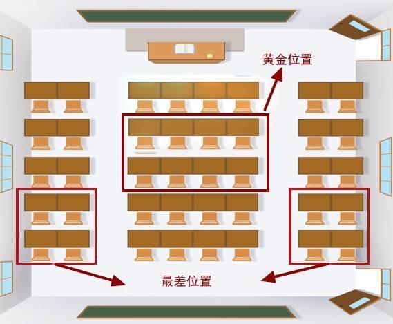 教室里黄金座位是哪些 你家孩子坐的是黄金座位吗