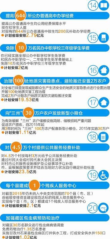 四川2015年20件民生大事解读:落实地质灾害防治