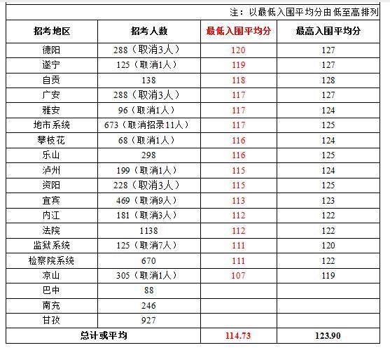 2014年上半年四川省考公开考试分数线分析