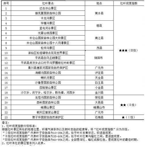 """四川最新红叶观赏指南来了!这23个地方""""红""""运当头"""