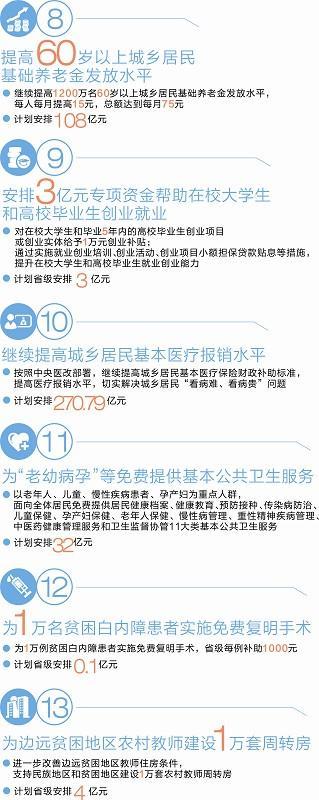 解读四川省2015年20件民生大事(图)