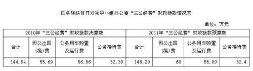 国务院扶贫办公布三公经费 去年公车支出逾56万