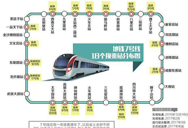"""成都地铁7号线全线""""轨通"""" 2017年底试运营"""