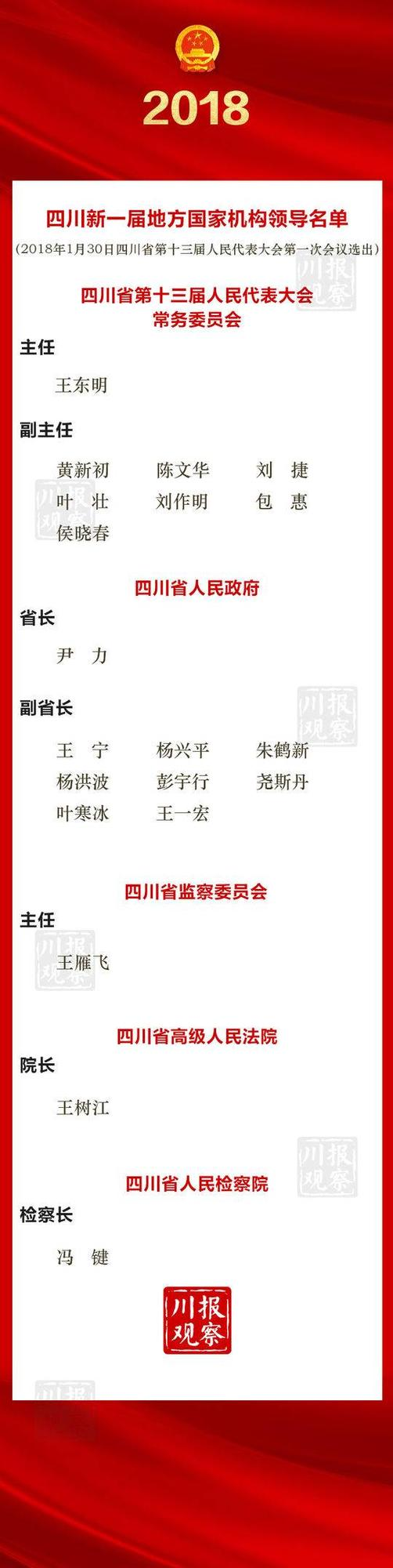 一图收藏!四川新一届地方国家机构领导名单出炉