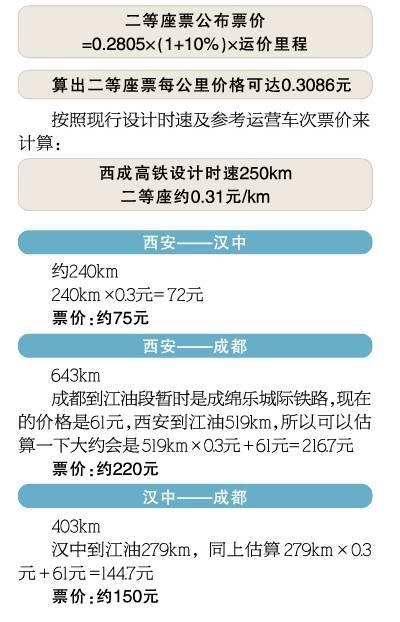 西成客专预计2017年底开通 二等座票价公布(图)