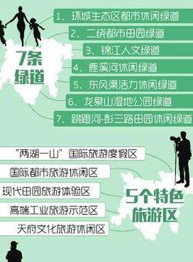 四川天府新区降速求质:GDP调为3000亿以上(图)