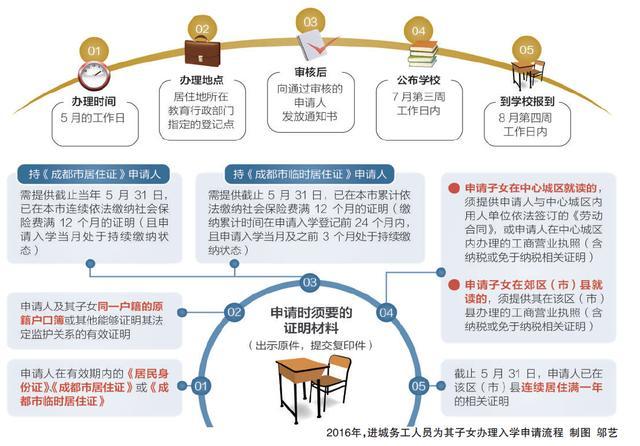 成都教育局:父母子女户籍不同也可申请入学(图)