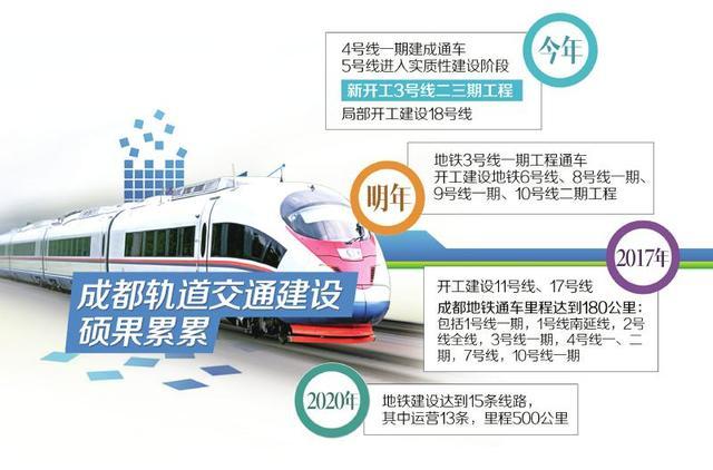 """成都加速发展轨道交通体系 未来地铁也有""""三环"""""""