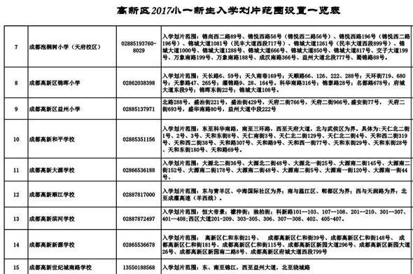 成都2017年中心城区小学入学划片范围公布(图)