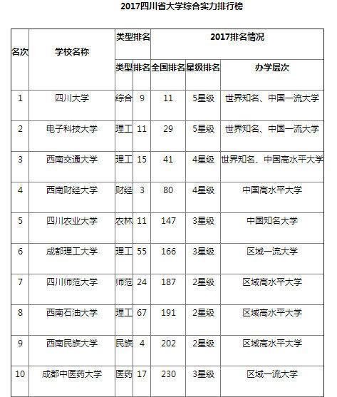 2017四川省大学综合实力排行:四川大学蝉联第一(图)