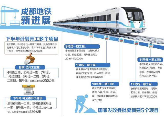 成都共规划39条轨道交通 总规模约2370公里