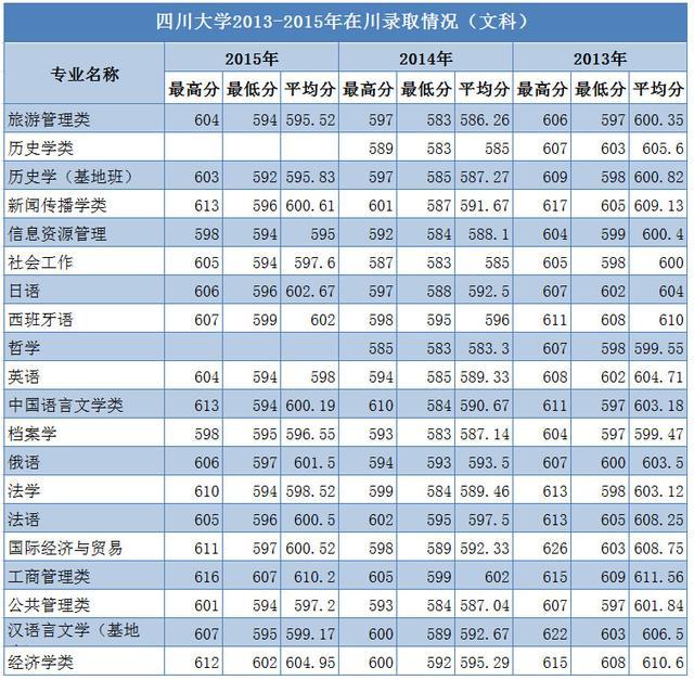 四川大学各专业近年在川录取分数汇总